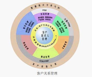 erp+客户关系管理解决方案-北京呼叫中心
