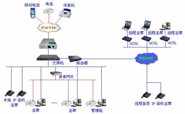 ip分布式呼叫中心系统